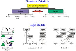 Basics of Spatials Data